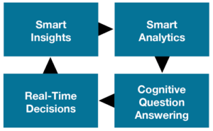 Big Data Analytics Smart2 300×185
